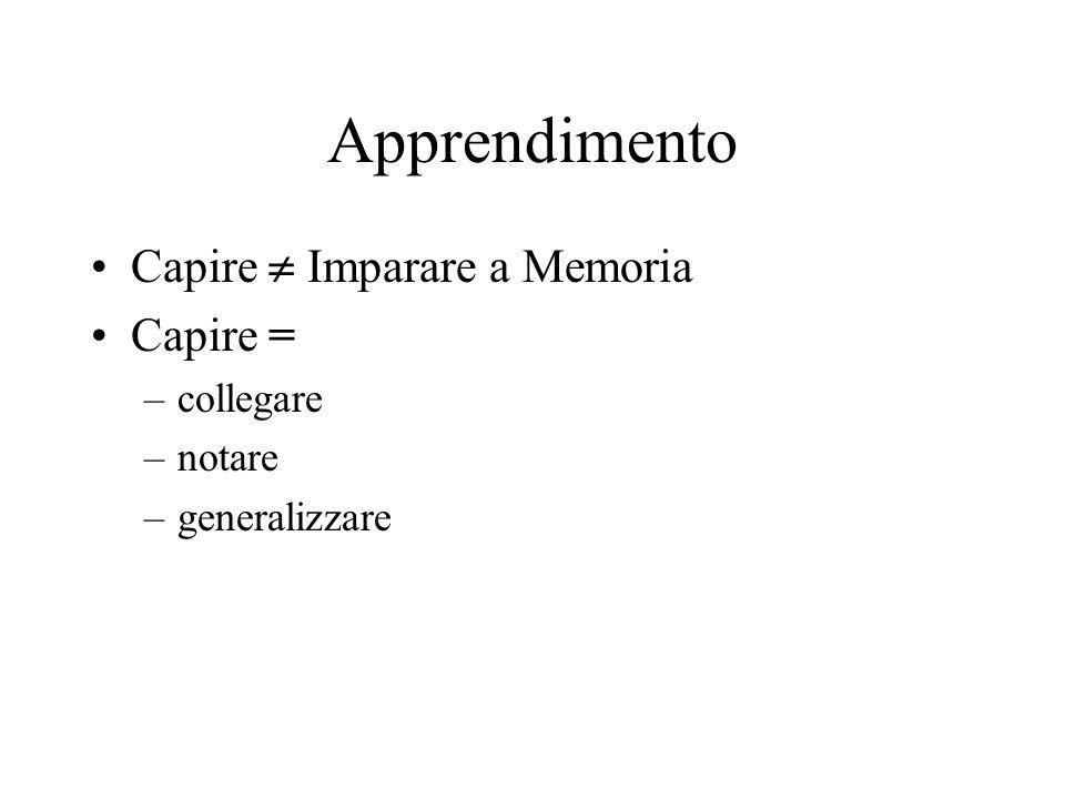 Apprendimento Capire Imparare a Memoria Capire = –collegare –notare –generalizzare