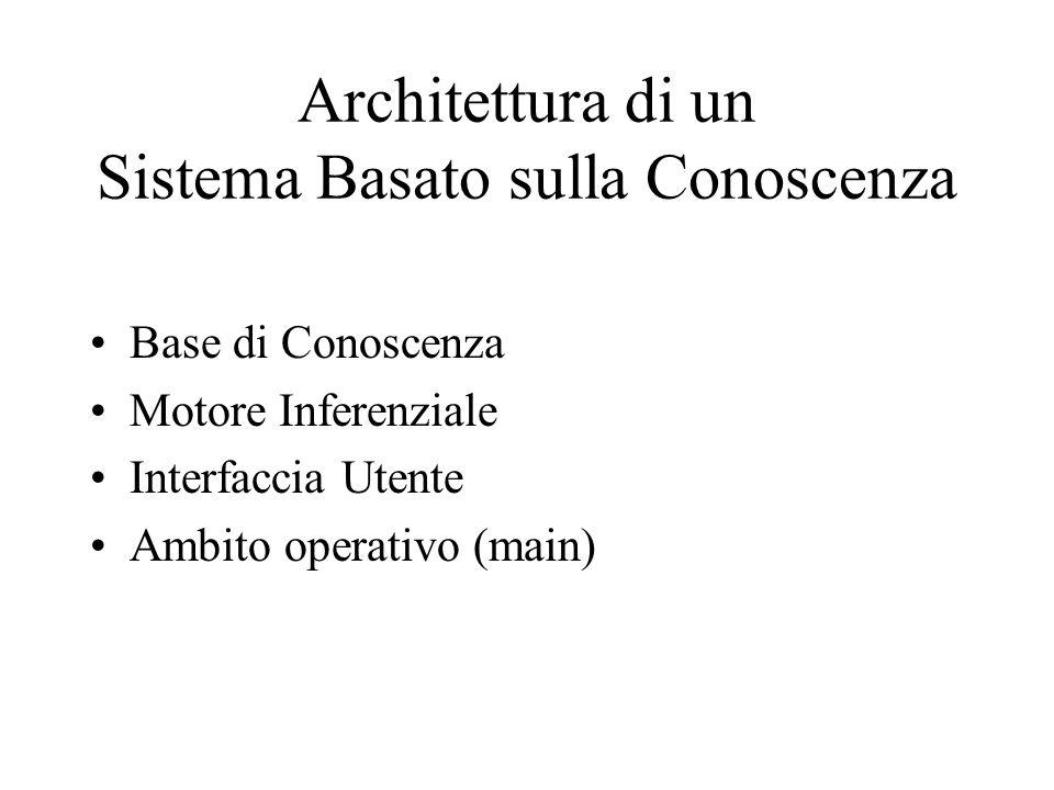 Architettura di un Sistema Basato sulla Conoscenza Base di Conoscenza Motore Inferenziale Interfaccia Utente Ambito operativo (main)
