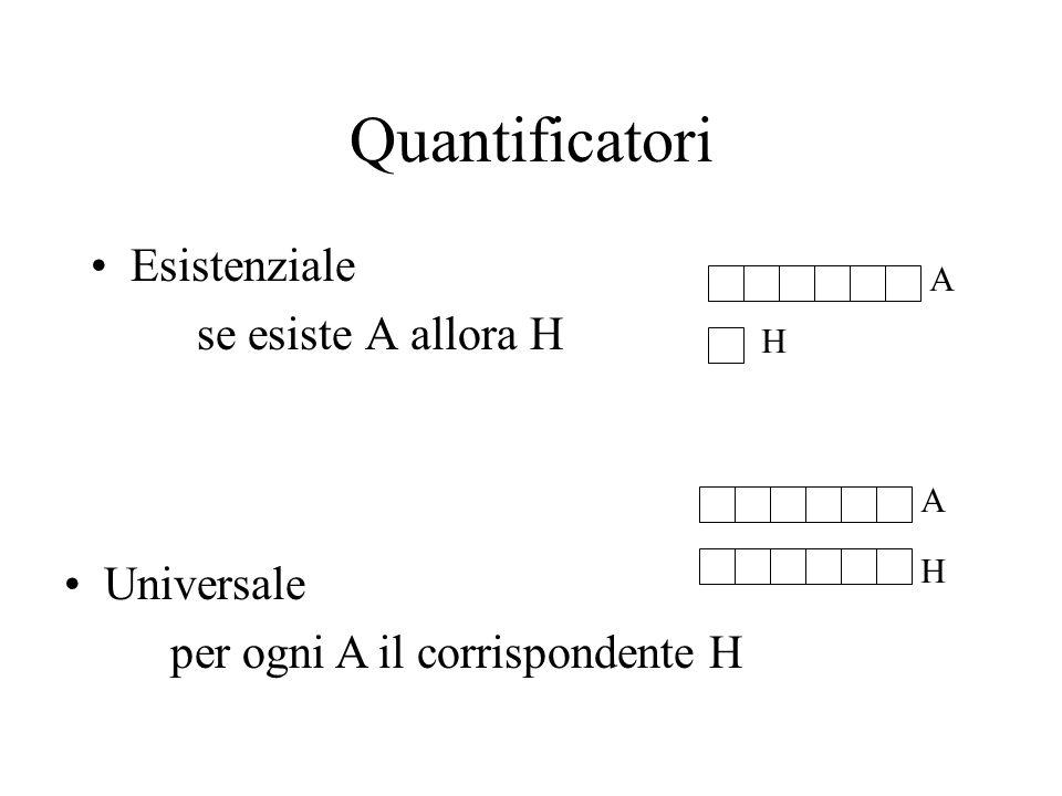 Quantificatori Esistenziale se esiste A allora H A H Universale per ogni A il corrispondente H A H