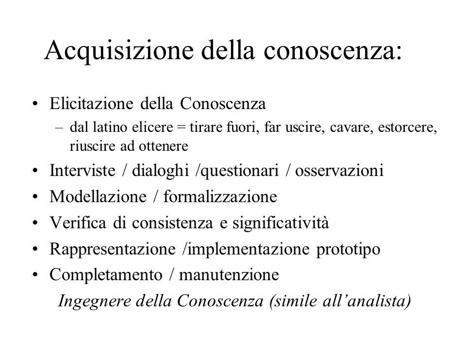 Acquisizione della conoscenza: Elicitazione della Conoscenza –dal latino elicere = tirare fuori, far uscire, cavare, estorcere, riuscire ad ottenere I