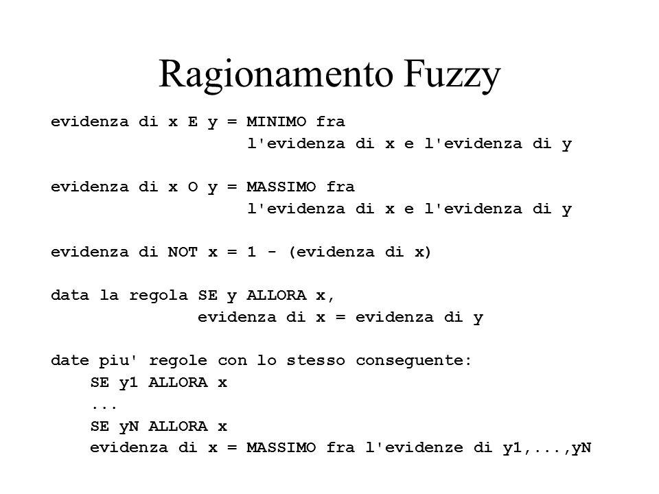 Ragionamento Fuzzy evidenza di x E y = MINIMO fra l'evidenza di x e l'evidenza di y evidenza di x O y = MASSIMO fra l'evidenza di x e l'evidenza di y