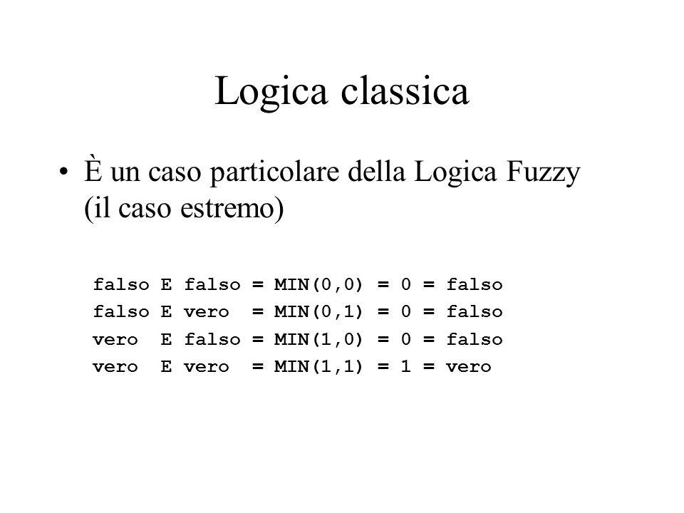 Logica classica È un caso particolare della Logica Fuzzy (il caso estremo) falso E falso = MIN(0,0) = 0 = falso falso E vero = MIN(0,1) = 0 = falso ve