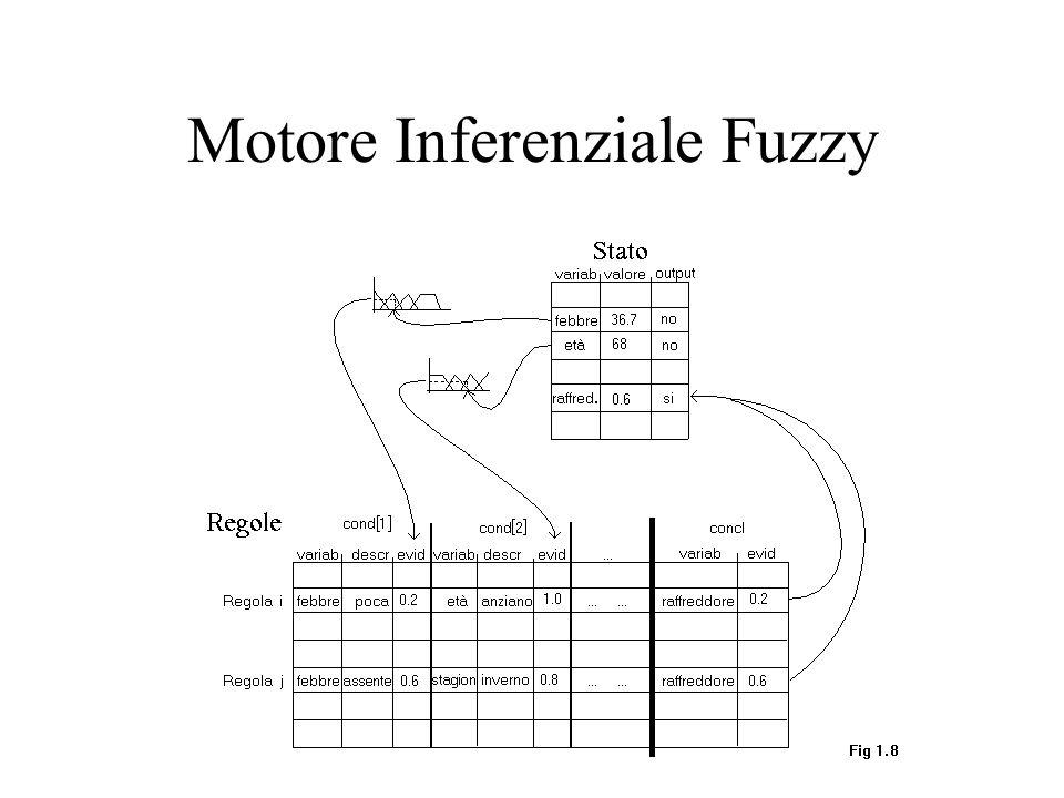 Motore Inferenziale Fuzzy
