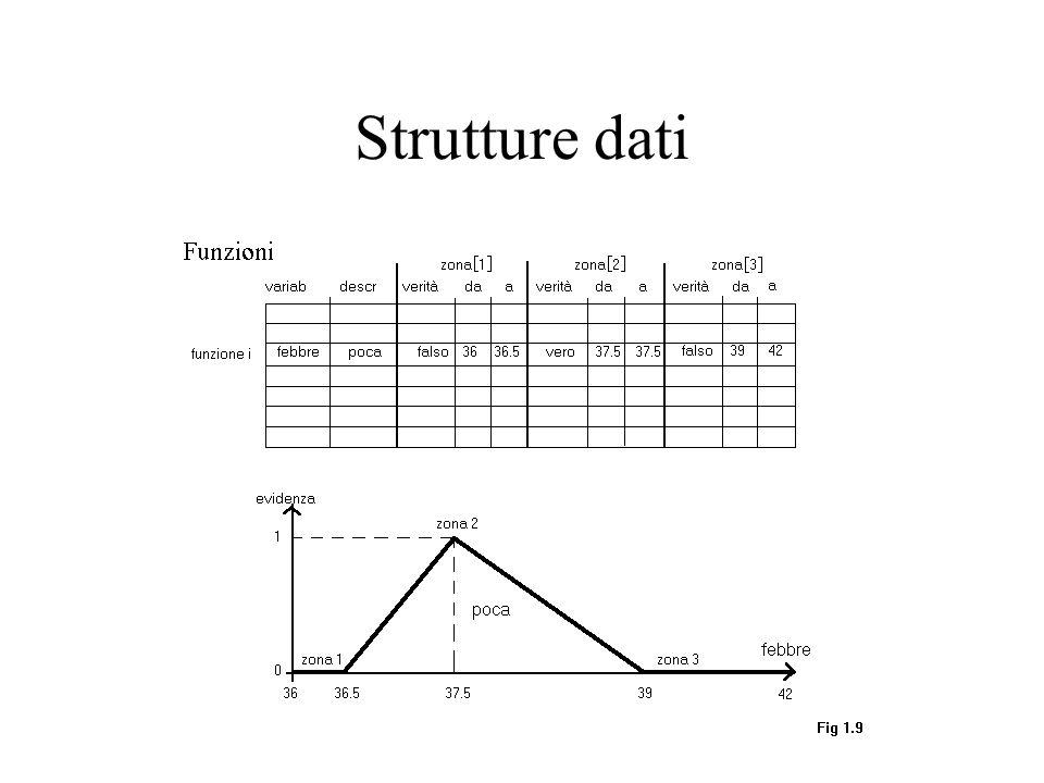 Strutture dati