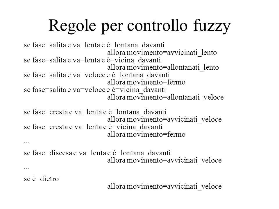 Regole per controllo fuzzy se fase=salita e va=lenta e è=lontana_davanti allora movimento=avvicinati_lento se fase=salita e va=lenta e è=vicina_davant