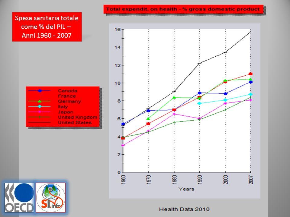 Spesa sanitaria totale come % del PIL – Anni 1960 - 2007
