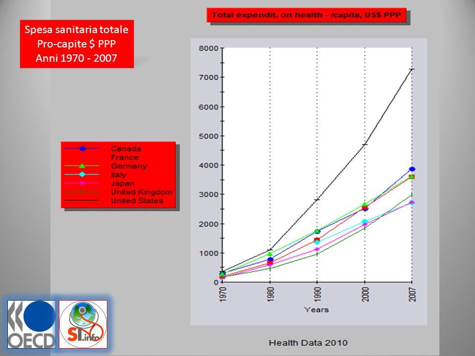 Spesa sanitaria totale Pro-capite $ PPP Anni 1970 - 2007