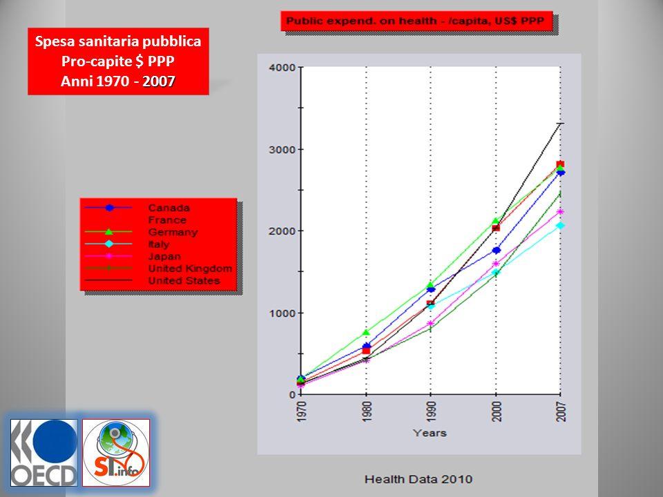 Spesa sanitaria pubblica Pro-capite $ PPP 2007 Anni 1970 - 2007