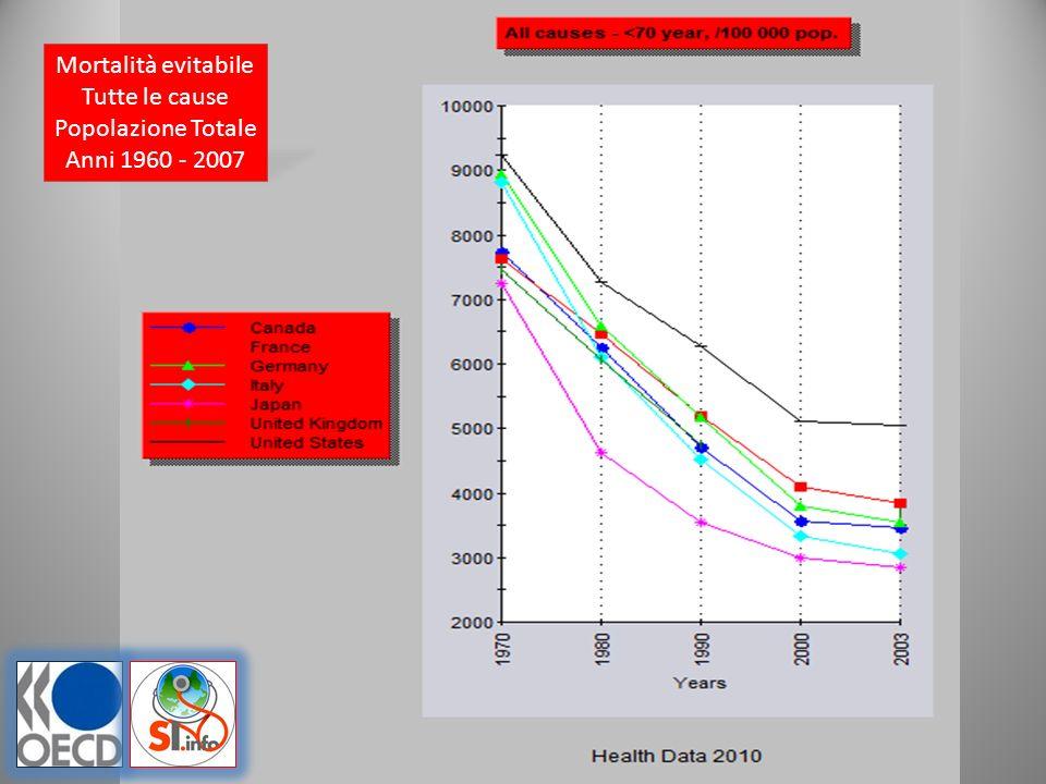 Mortalità evitabile Tutte le cause Maschi Anni 1960 - 2007