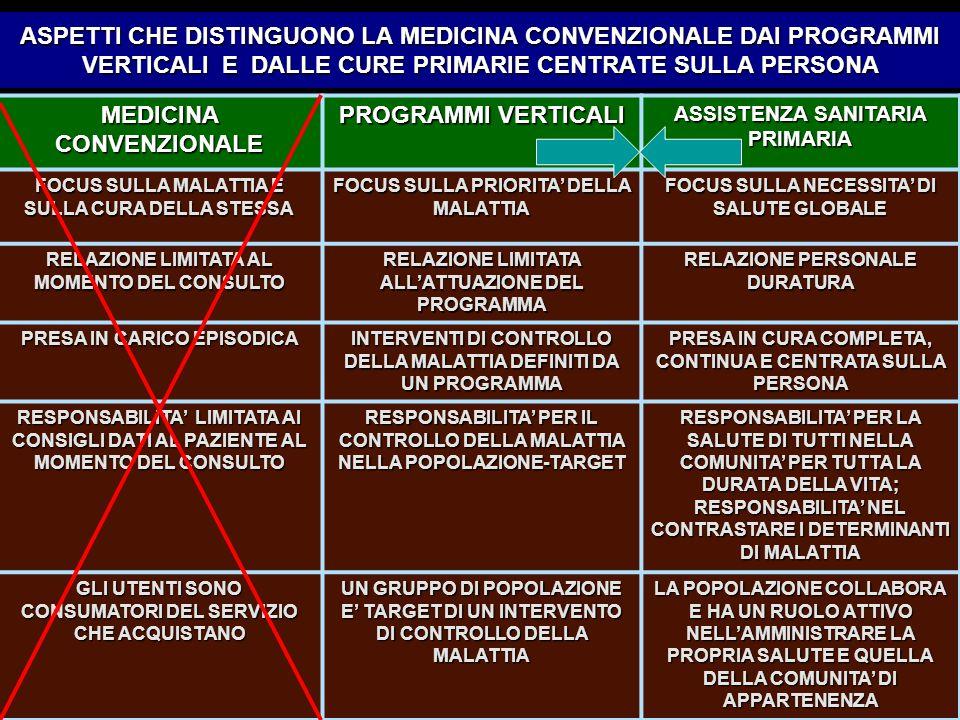 ASPETTI CHE DISTINGUONO LA MEDICINA CONVENZIONALE DAI PROGRAMMI VERTICALI E DALLE CURE PRIMARIE CENTRATE SULLA PERSONA MEDICINA CONVENZIONALE PROGRAMMI VERTICALI ASSISTENZA SANITARIA PRIMARIA FOCUS SULLA MALATTIA E SULLA CURA DELLA STESSA FOCUS SULLA PRIORITA DELLA MALATTIA FOCUS SULLA NECESSITA DI SALUTE GLOBALE RELAZIONE LIMITATA AL MOMENTO DEL CONSULTO RELAZIONE LIMITATA ALLATTUAZIONE DEL PROGRAMMA RELAZIONE PERSONALE DURATURA PRESA IN CARICO EPISODICA INTERVENTI DI CONTROLLO DELLA MALATTIA DEFINITI DA UN PROGRAMMA PRESA IN CURA COMPLETA, CONTINUA E CENTRATA SULLA PERSONA RESPONSABILITA LIMITATA AI CONSIGLI DATI AL PAZIENTE AL MOMENTO DEL CONSULTO RESPONSABILITA PER IL CONTROLLO DELLA MALATTIA NELLA POPOLAZIONE-TARGET RESPONSABILITA PER LA SALUTE DI TUTTI NELLA COMUNITA PER TUTTA LA DURATA DELLA VITA; RESPONSABILITA NEL CONTRASTARE I DETERMINANTI DI MALATTIA GLI UTENTI SONO CONSUMATORI DEL SERVIZIO CHE ACQUISTANO UN GRUPPO DI POPOLAZIONE E TARGET DI UN INTERVENTO DI CONTROLLO DELLA MALATTIA LA POPOLAZIONE COLLABORA E HA UN RUOLO ATTIVO NELLAMMINISTRARE LA PROPRIA SALUTE E QUELLA DELLA COMUNITA DI APPARTENENZA