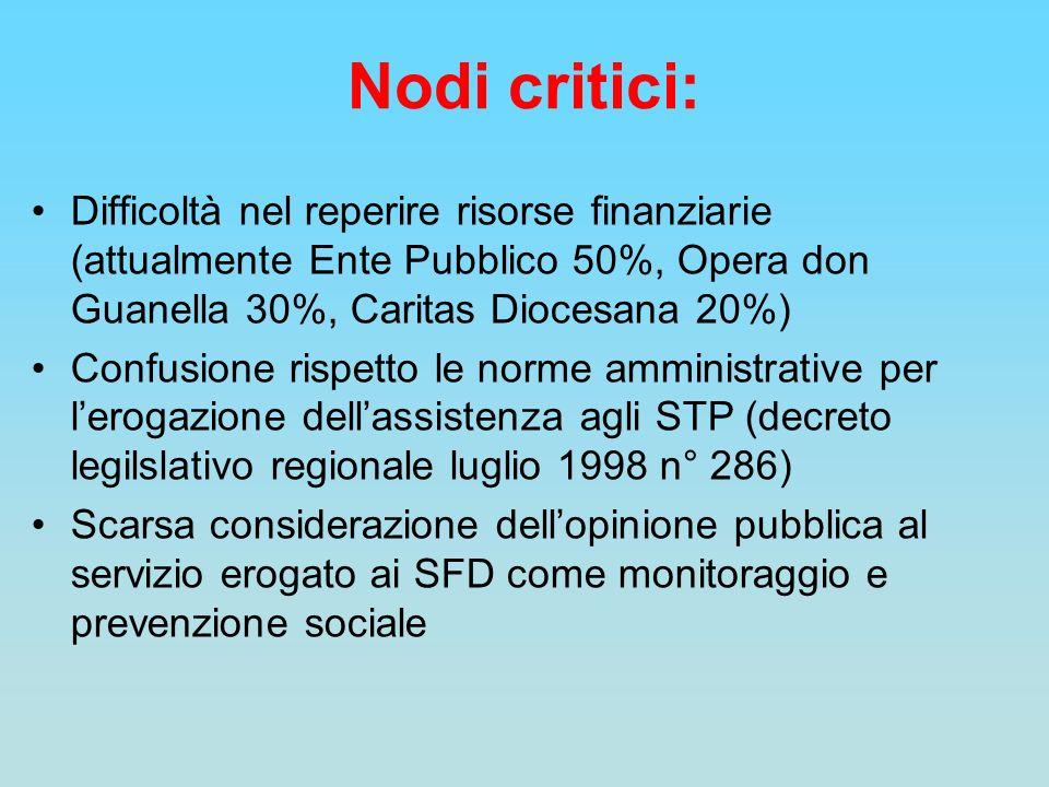 Nodi critici: Difficoltà nel reperire risorse finanziarie (attualmente Ente Pubblico 50%, Opera don Guanella 30%, Caritas Diocesana 20%) Confusione ri