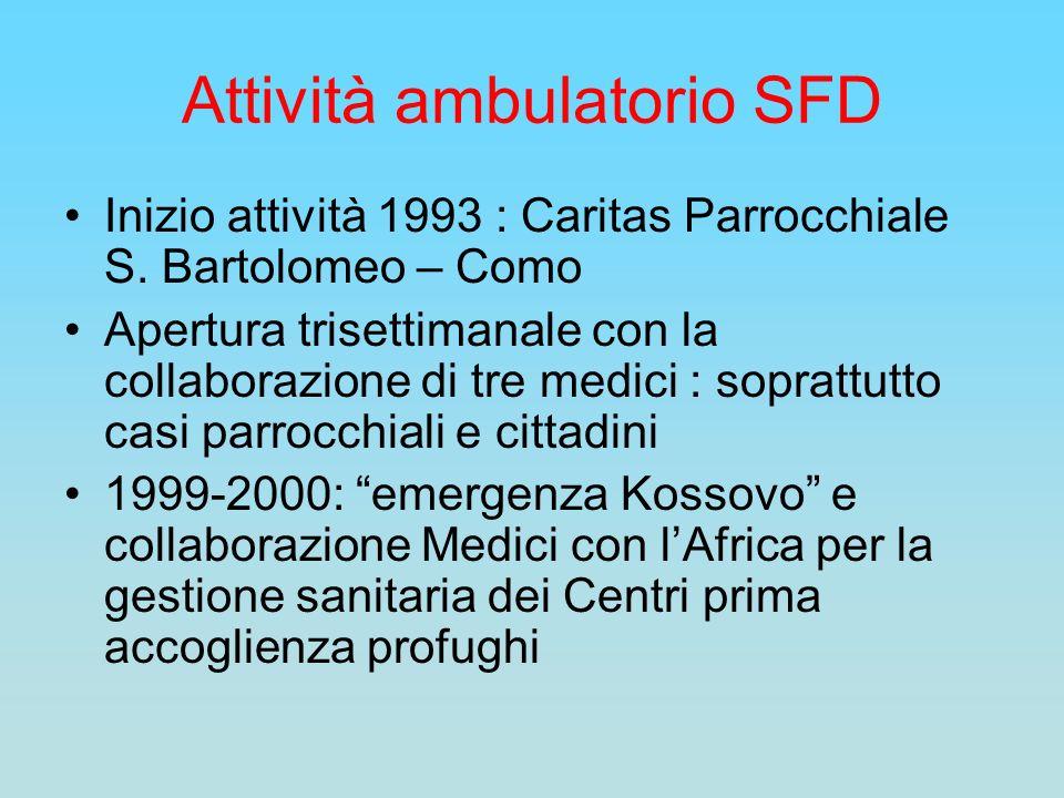 Attività ambulatorio SFD Inizio attività 1993 : Caritas Parrocchiale S. Bartolomeo – Como Apertura trisettimanale con la collaborazione di tre medici
