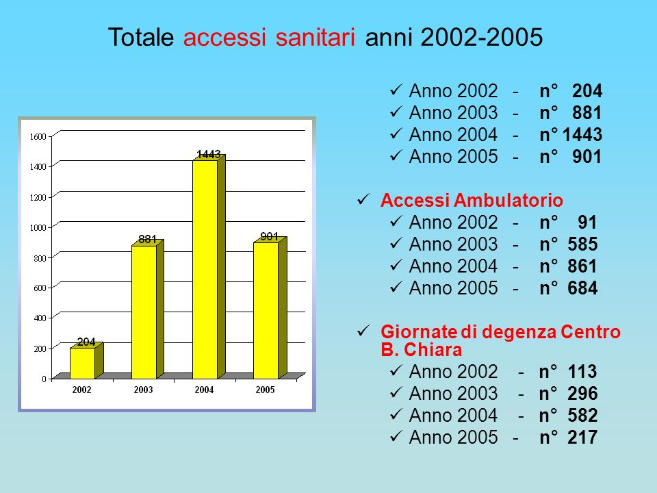 Anno 2002 - n° 204 Anno 2003 - n° 881 Anno 2004 - n° 1443 Anno 2005 - n° 901 Accessi Ambulatorio Anno 2002 - n° 91 Anno 2003 - n° 585 Anno 2004 - n° 8