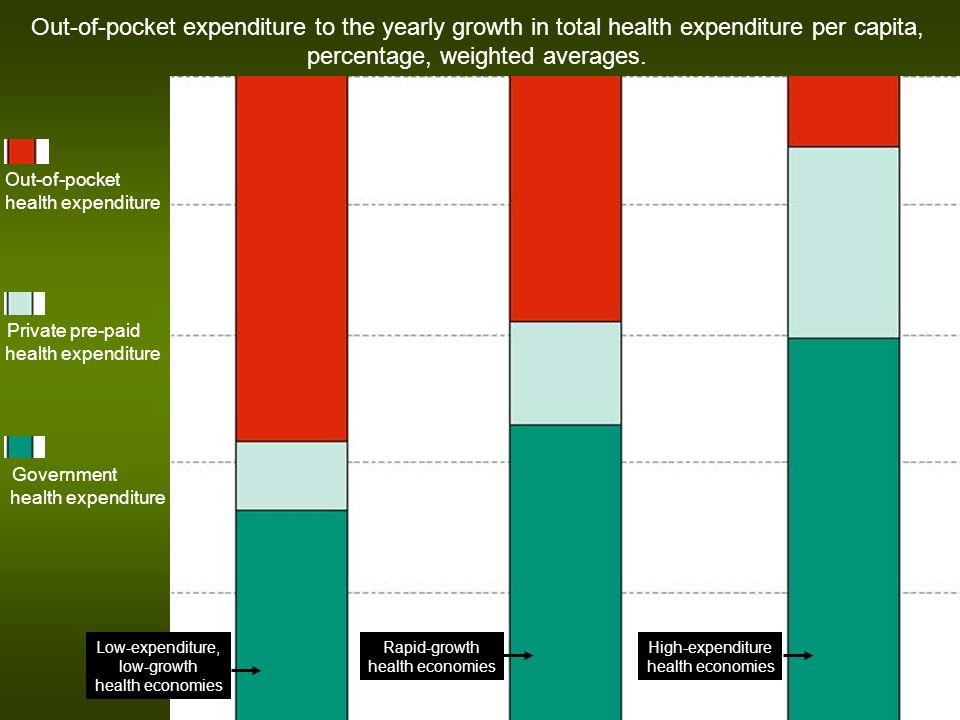 Out-of-pocket health expenditure Private pre-paid health expenditure Government health expenditure Out-of-pocket expenditure to the yearly growth in total health expenditure per capita, percentage, weighted averages.