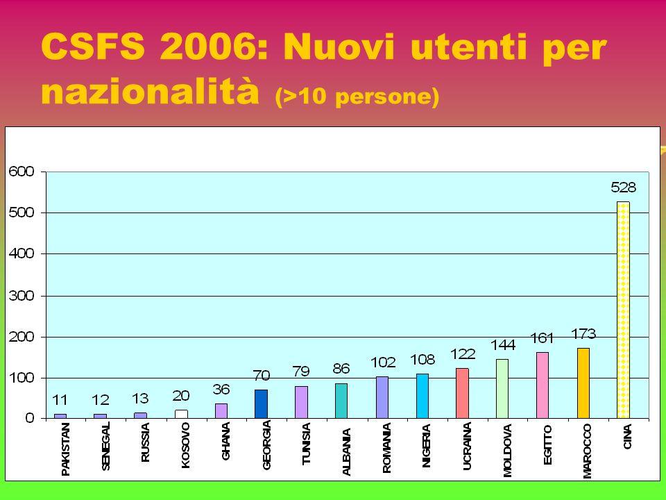 CSFS 2006: Nuovi utenti per nazionalità (>10 persone)