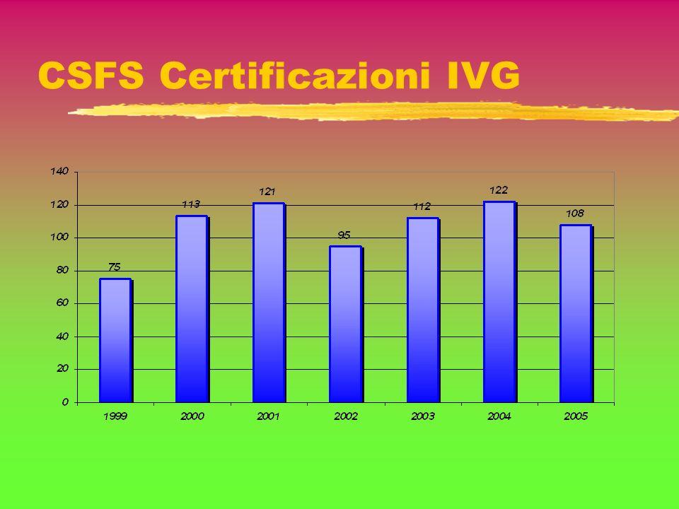 CSFS Certificazioni IVG