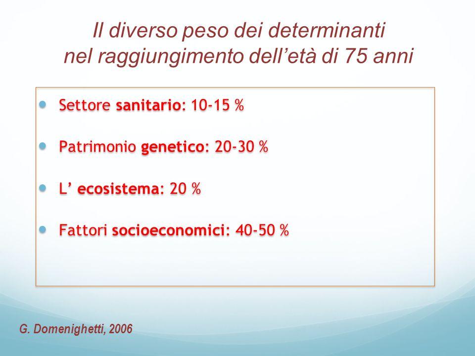 Il diverso peso dei determinanti nel raggiungimento delletà di 75 anni Settore sanitario: 10-15 % Patrimonio genetico: 20-30 % L ecosistema: 20 % Fatt