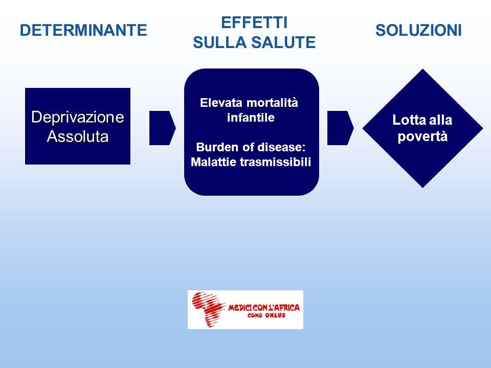 DeprivazioneAssoluta DETERMINANTE EFFETTI SULLA SALUTE SOLUZIONI Elevata mortalità infantile Burden of disease: Malattie trasmissibili Lotta alla pove