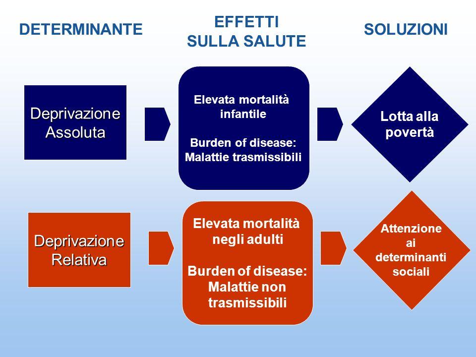 DeprivazioneAssoluta DETERMINANTE EFFETTI SULLA SALUTE SOLUZIONI DeprivazioneRelativa Elevata mortalità infantile Burden of disease: Malattie trasmiss