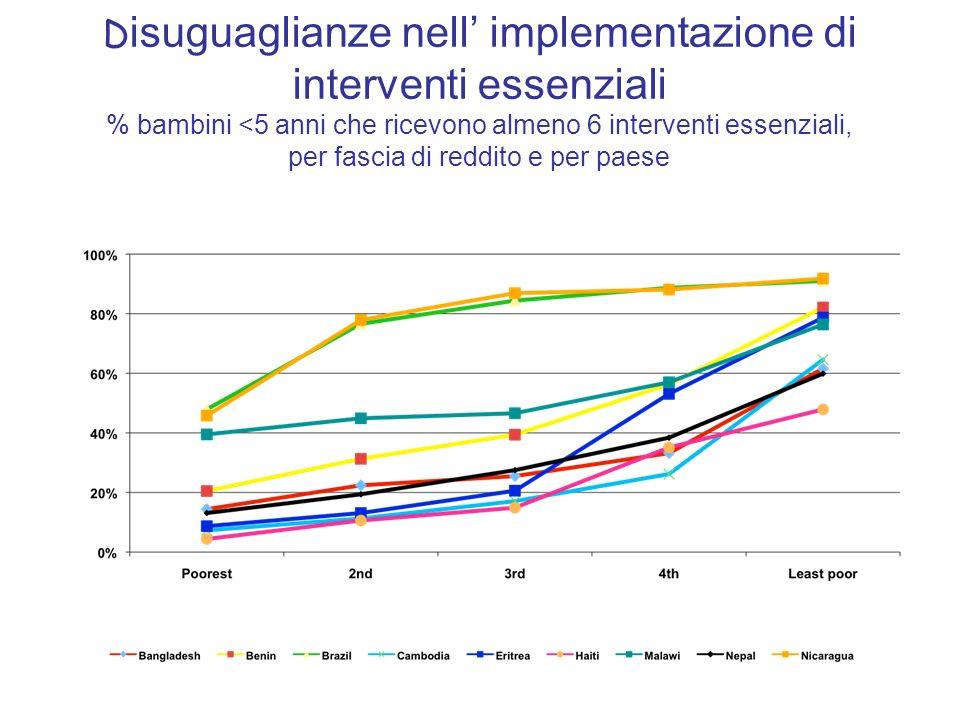 D isuguaglianze nell implementazione di interventi essenziali % bambini <5 anni che ricevono almeno 6 interventi essenziali, per fascia di reddito e p