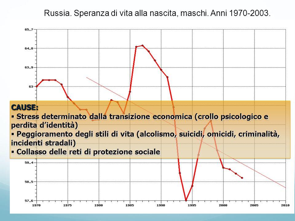 Russia. Speranza di vita alla nascita, maschi. Anni 1970-2003. CAUSE: Stress determinato dalla transizione economica (crollo psicologico e perdita did