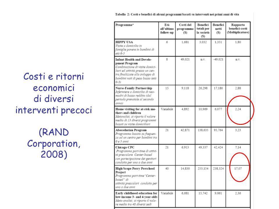 Costi e ritorni economici di diversi interventi precoci (RAND Corporation, 2008)