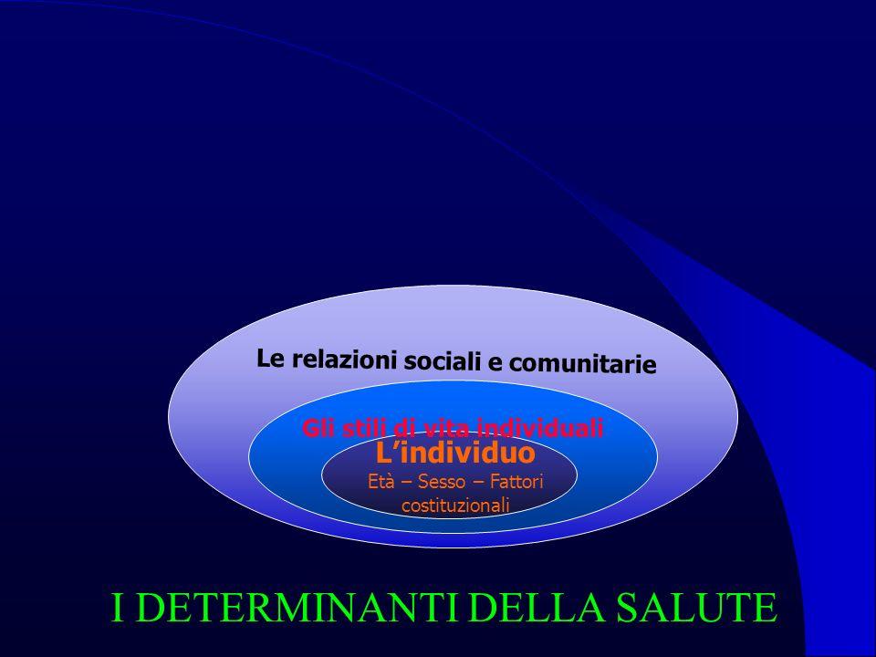 Lindividuo Età – Sesso – Fattori costituzionali Gli stili di vita individuali Le relazioni sociali e comunitarie Le condizioni di vita e di lavoro Educazione Ambiente Abitazione Nutrizione Occupazione Sanità I DETERMINANTI DELLA SALUTE
