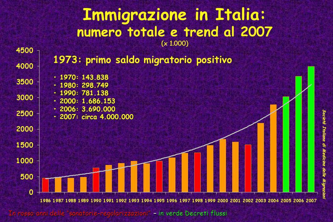 Immigrazione in Italia: numero totale e trend al 2007 (x 1.000) In rosso anni delle sanatorie-regolarizzazioni – in verde Decreti flussi Società Itali