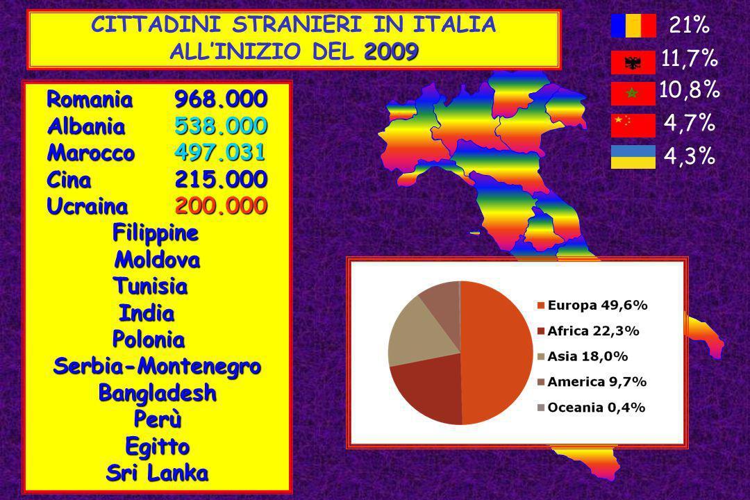 CITTADINI STRANIERI IN ITALIA 2009 ALLINIZIO DEL 2009 Romania968.000 Albania538.000 Marocco497.031 Cina215.000 Ucraina200.000 Filippine FilippineMoldo