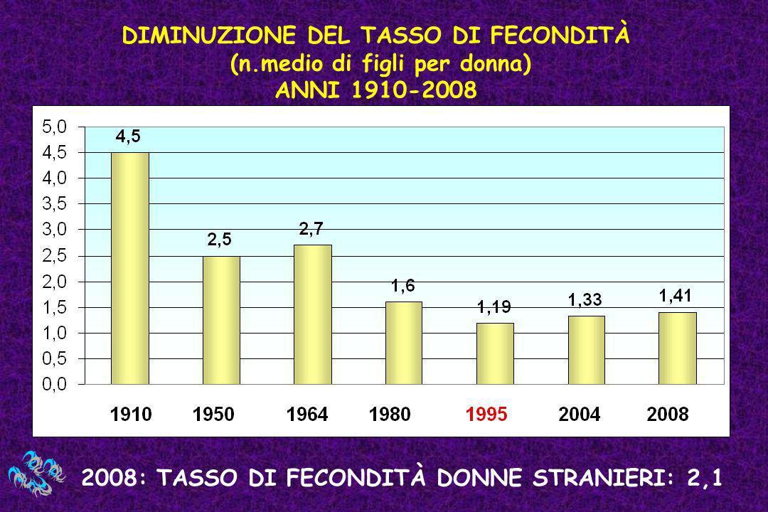 DIMINUZIONE DEL TASSO DI FECONDITÀ (n.medio di figli per donna) ANNI 1910-2008 2008: TASSO DI FECONDITÀ DONNE STRANIERI: 2,1