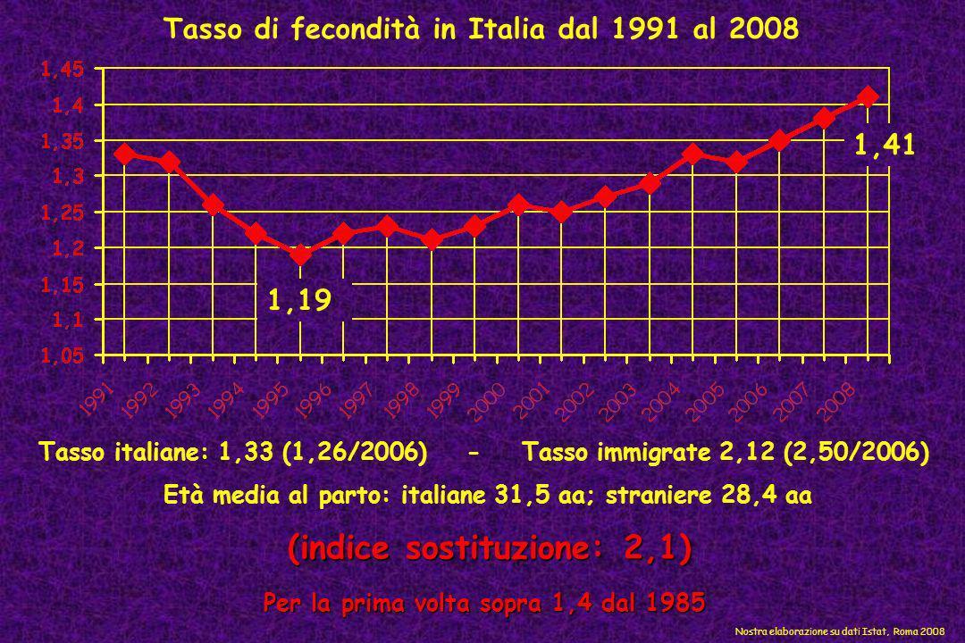 Tasso di fecondità in Italia dal 1991 al 2008 Tasso italiane: 1,33 (1,26/2006) - Tasso immigrate 2,12 (2,50/2006) 1,19 1,41 Nostra elaborazione su dat