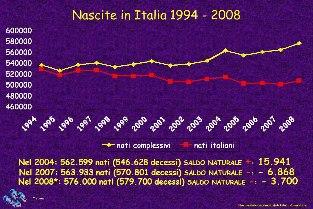 Nascite in Italia 1994 - 2008 Nostra elaborazione su dati Istat, Roma 2009 Nel 2004: 562.599 nati (546.628 decessi) SALDO NATURALE + : 15.941 Nel 2007