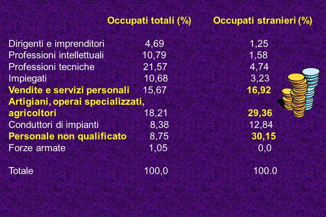 Occupati totali (%) Occupati stranieri (%) Dirigenti e imprenditori 4,69 1,25 Professioni intellettuali 10,79 1,58 Professioni tecniche 21,57 4,74 Imp