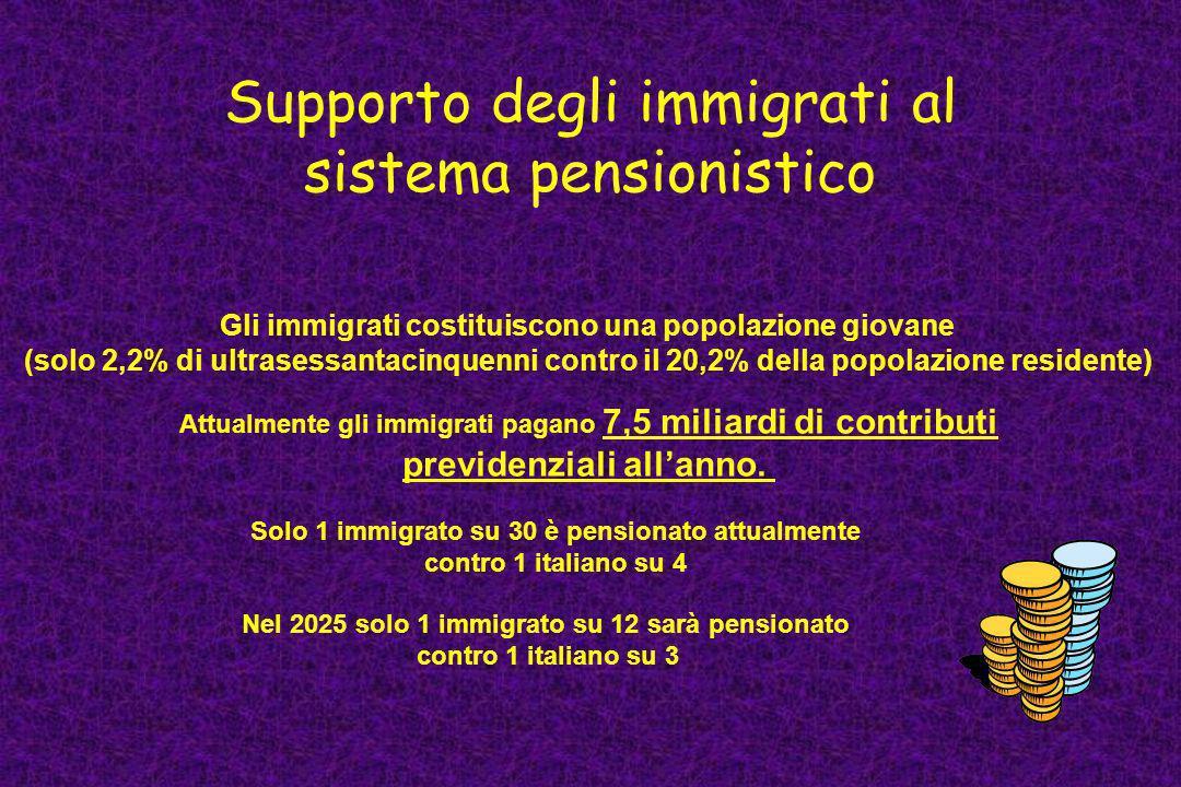 Supporto degli immigrati al sistema pensionistico Gli immigrati costituiscono una popolazione giovane (solo 2,2% di ultrasessantacinquenni contro il 2