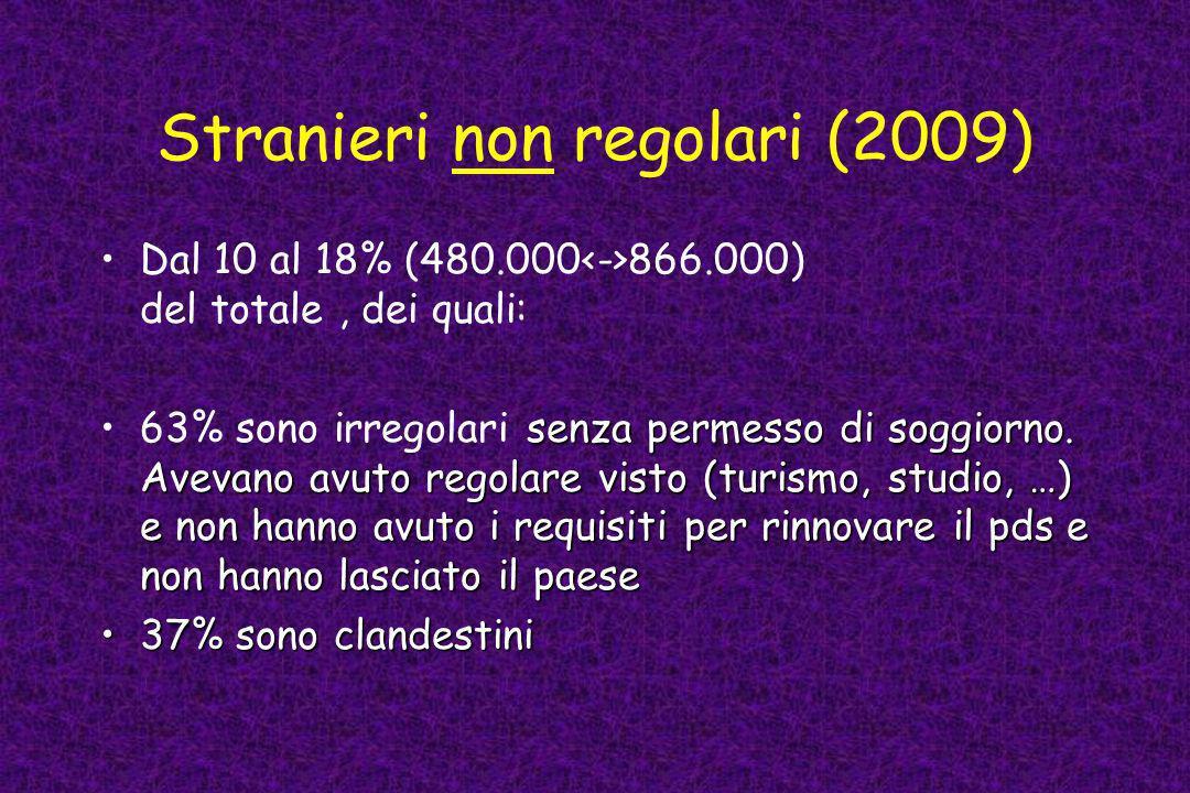 Stranieri non regolari (2009) Dal 10 al 18% (480.000 866.000) del totale, dei quali: senza permesso di soggiorno. Avevano avuto regolare visto (turism