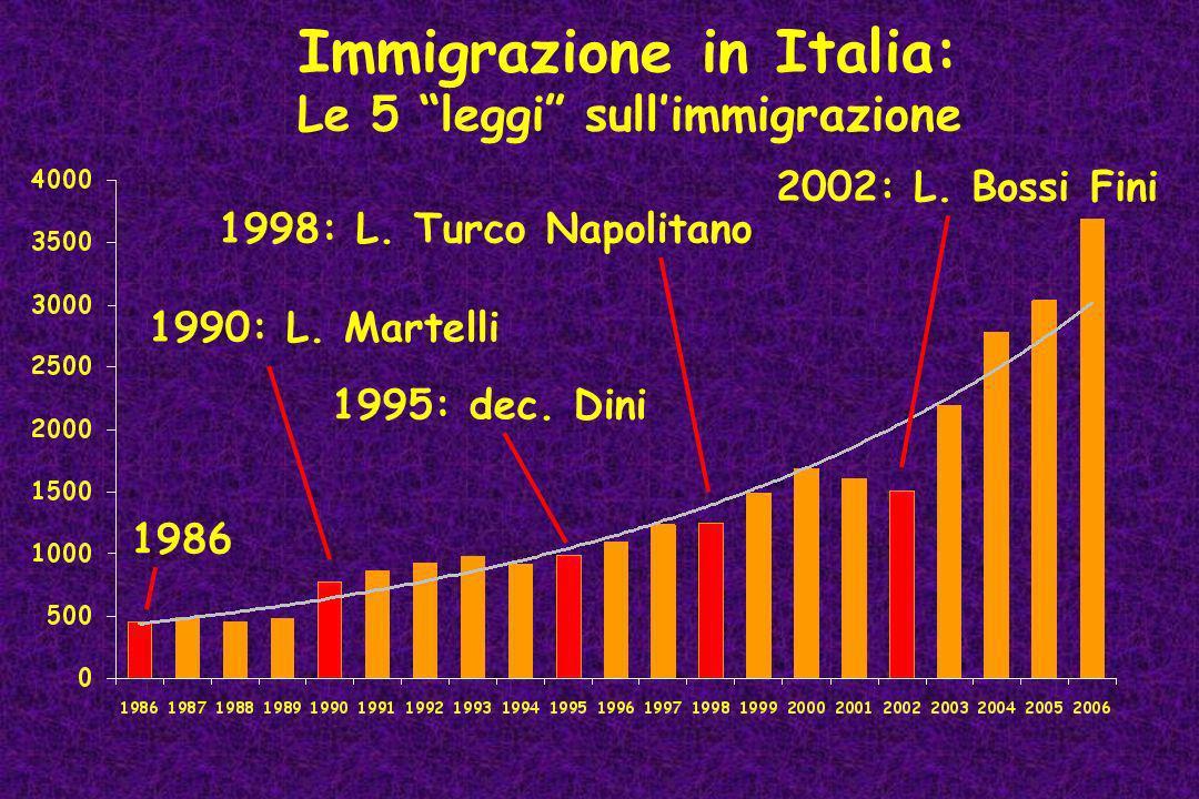 Immigrazione in Italia: Le 5 leggi sullimmigrazione 1986 1990: L. Martelli 1998: L. Turco Napolitano 1995: dec. Dini 2002: L. Bossi Fini