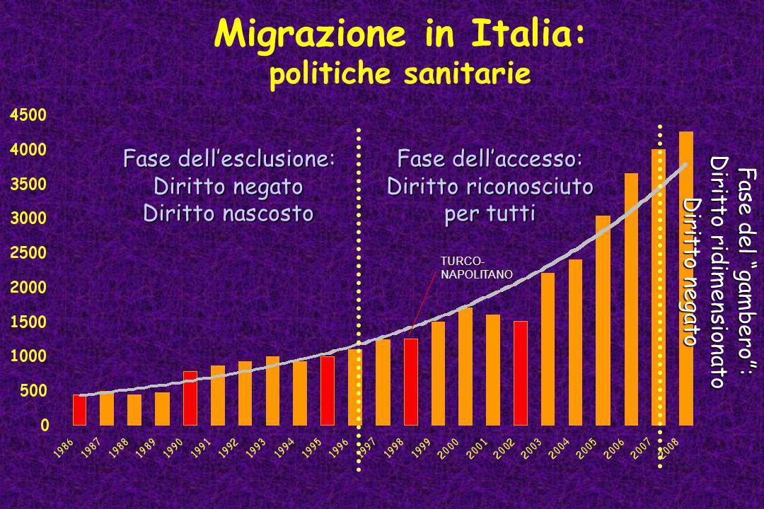 Migrazione in Italia: politiche sanitarie Fase dellesclusione: Diritto negato Diritto nascosto Fase dellaccesso: Diritto riconosciuto per tutti Fase d