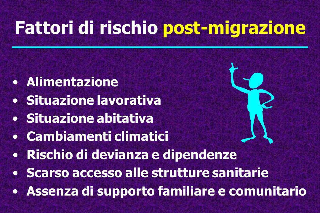 Fattori di rischio post-migrazione Alimentazione Situazione lavorativa Situazione abitativa Cambiamenti climatici Rischio di devianza e dipendenze Sca