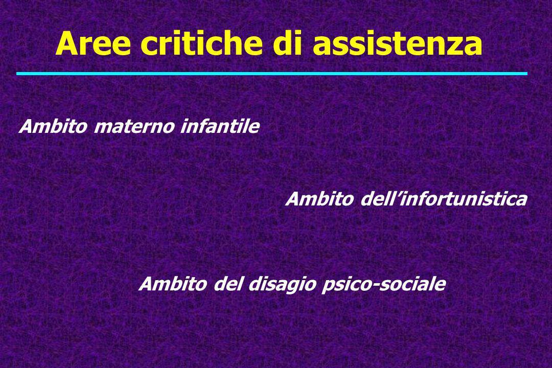 Aree critiche di assistenza Ambito materno infantile Ambito dellinfortunistica Ambito del disagio psico-sociale