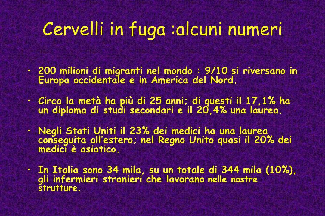 Cervelli in fuga :alcuni numeri 200 milioni di migranti nel mondo : 9/10 si riversano in Europa occidentale e in America del Nord. Circa la metà ha pi