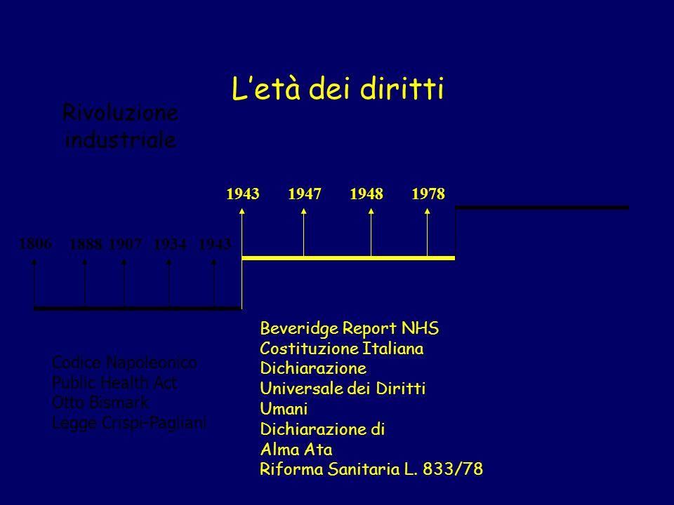 Rivoluzione industriale 1806 1888190719341943 Letà dei diritti 194819431978 Beveridge Report NHS Costituzione Italiana Dichiarazione Universale dei Di