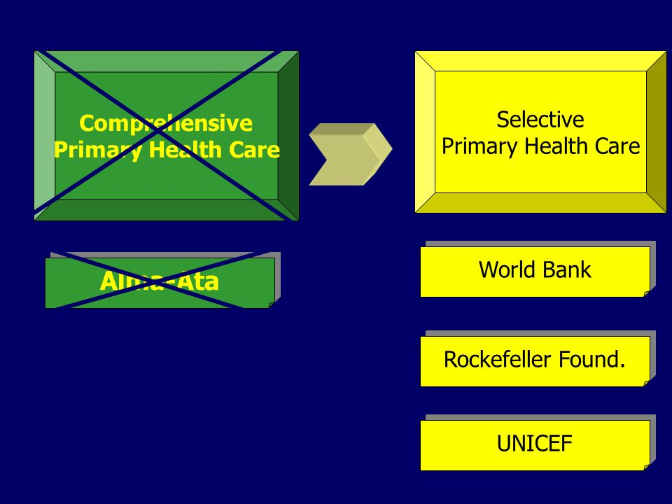 Selective Primary Health Care Comprehensive Primary Health Care Rockefeller Found. World Bank UNICEF Alma-Ata