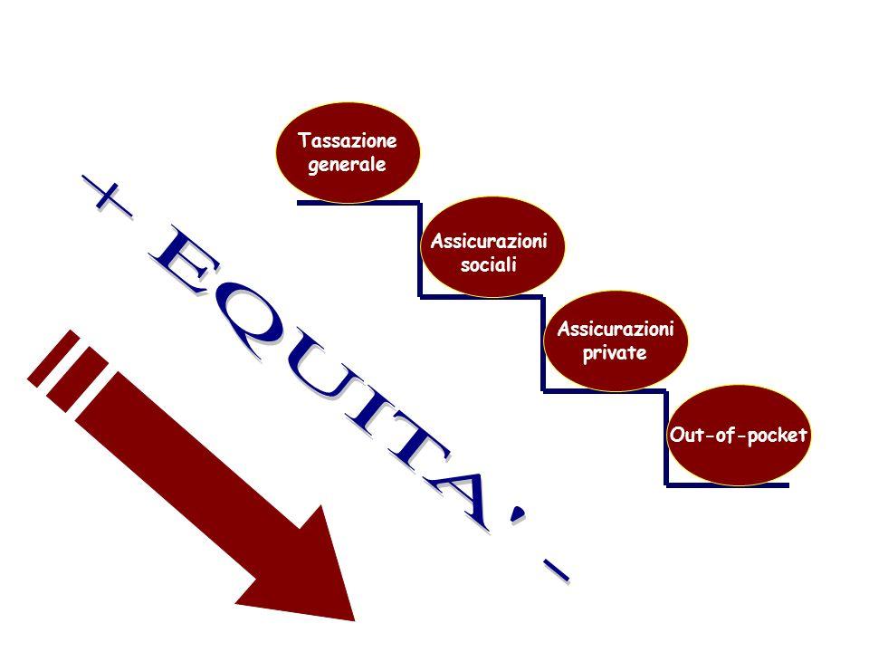 Tassazione generale Assicurazioni private Out-of-pocket Assicurazioni sociali