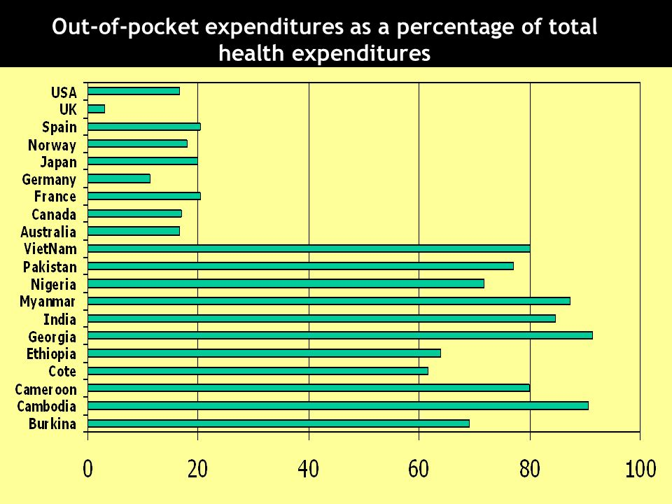 Out-of-pocket expenditures as a percentage of total health expenditures