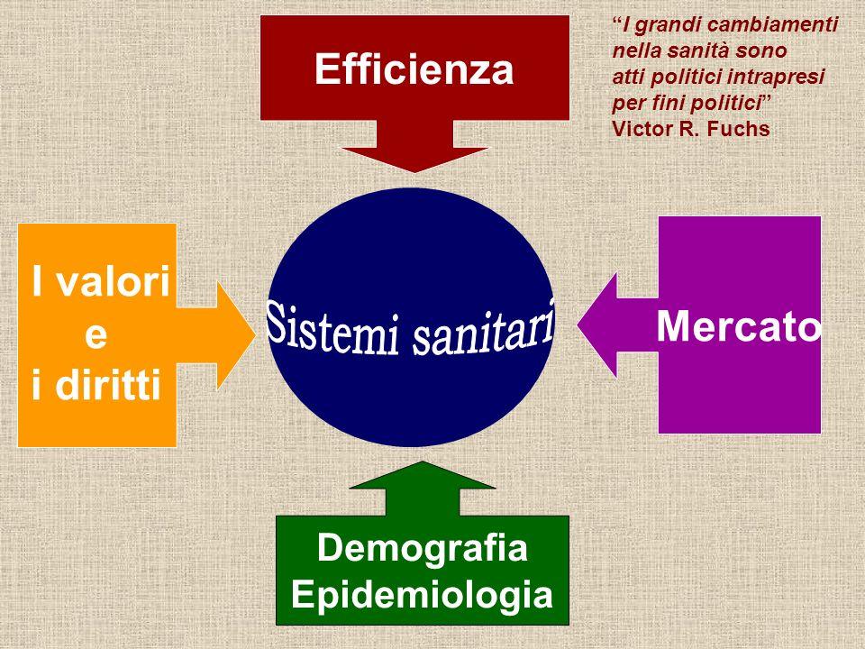 Efficienza I valori e i diritti I grandi cambiamenti nella sanità sono atti politici intrapresi per fini politici Victor R. Fuchs Mercato Demografia E