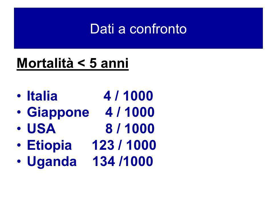 DATI A CONFRONTO (WHO) Mortalità < 5 anni Italia 4 / 1000 Giappone 4 / 1000 USA 8 / 1000 Etiopia 123 / 1000 Uganda 134 /1000 Dati a confronto