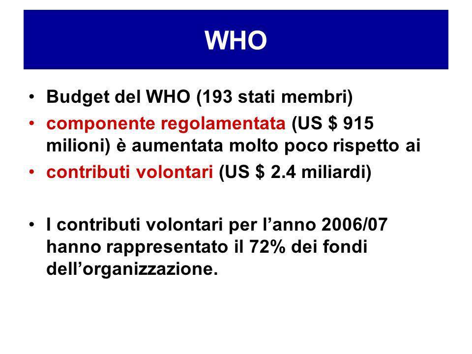 Organizzazione Mondiale Sanità Budget del WHO (193 stati membri) componente regolamentata (US $ 915 milioni) è aumentata molto poco rispetto ai contri