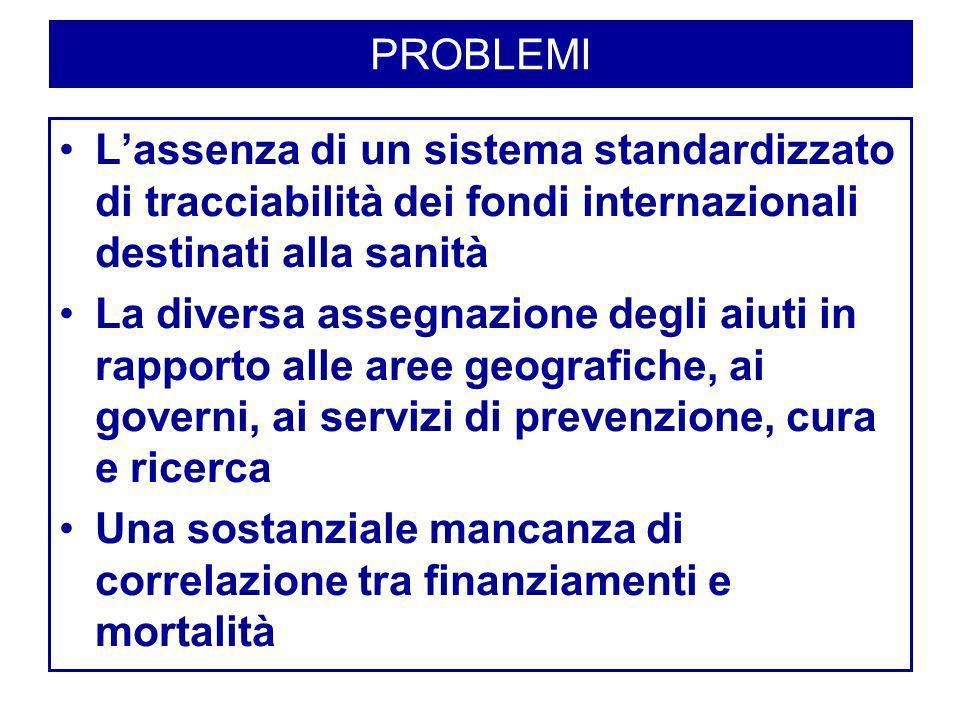 PROBLEMI Lassenza di un sistema standardizzato di tracciabilità dei fondi internazionali destinati alla sanità La diversa assegnazione degli aiuti in