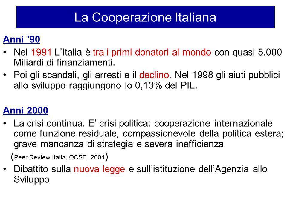 La Cooperazione Italiana Anni 90 Nel 1991 LItalia è tra i primi donatori al mondo con quasi 5.000 Miliardi di finanziamenti. Poi gli scandali, gli arr
