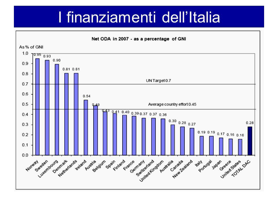 I finanziamenti dellItalia